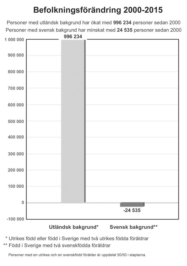befolkningsforandring-2000-2015